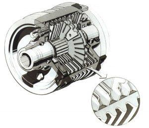 Visco-coupling device cutaway