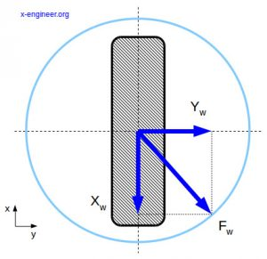 Kamm circle (resulting friction force)