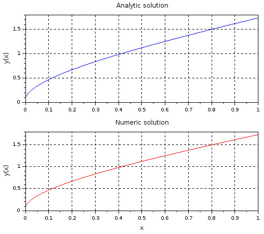 Analytic and numeric solution for an ODE