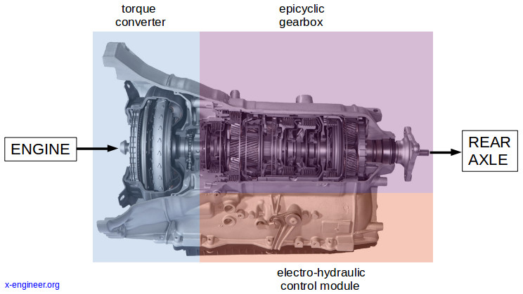automatic transmission with torque converter