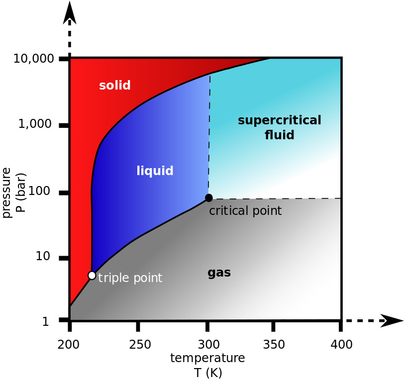 Carbon dioxide pressure-temperature phase diagram