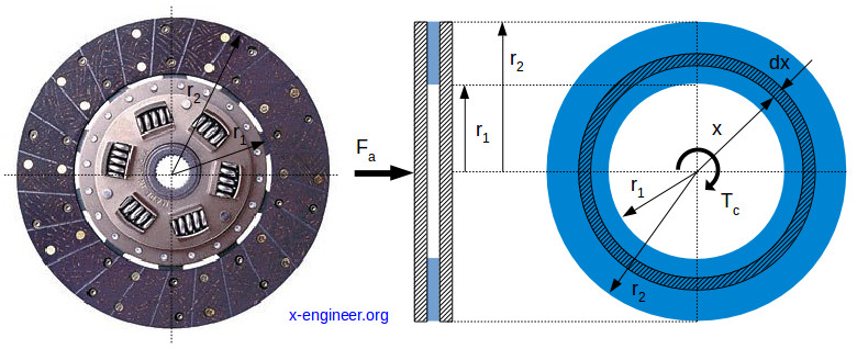 Clutch torque capacity calculation