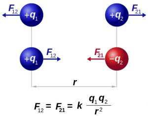Coulomb's law - attraction and repulsion