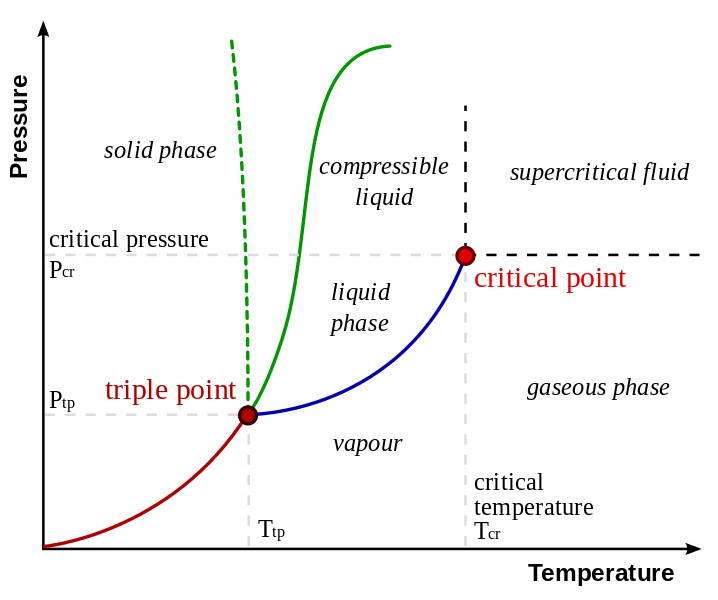 Matter (2-D) phase boundary diagram