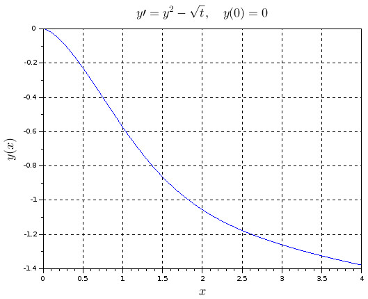 Numeric solution for a nonlinear differential equation