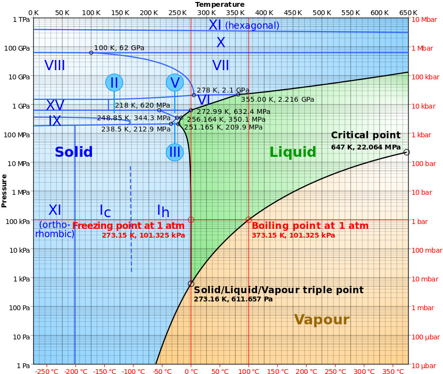 Phase diagram of water