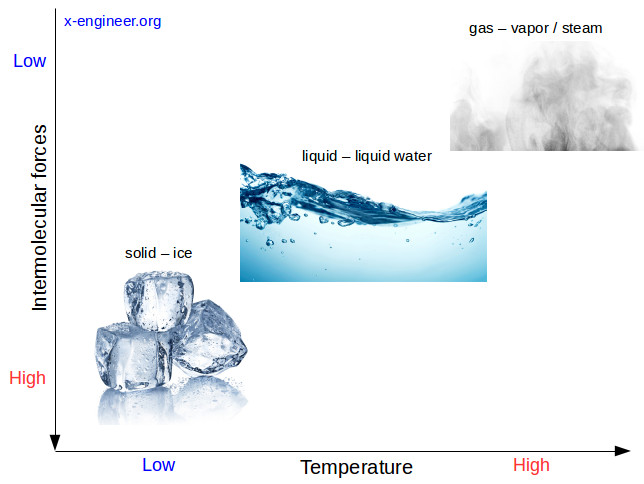 Phases of water function of temperature (heat)