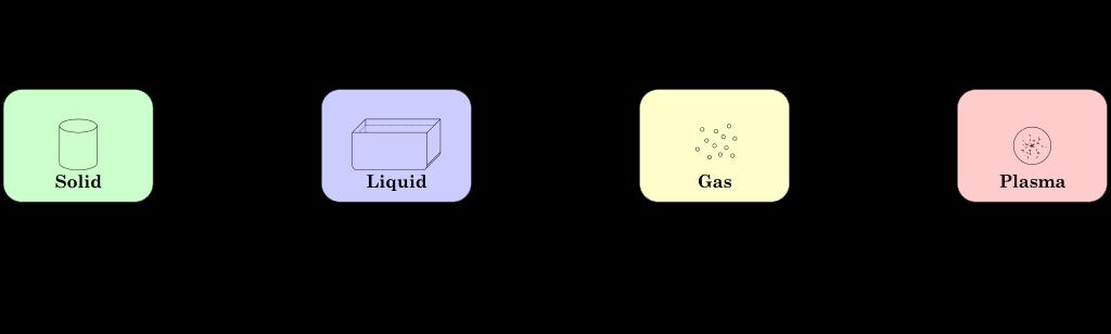 Physics matter state transition