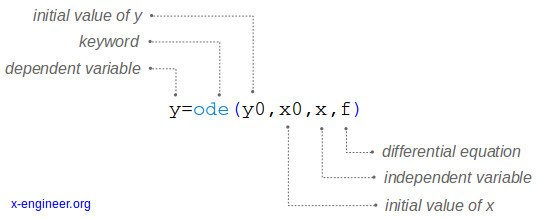 Scilab syntax for ode() function