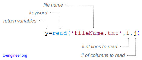 Scilab syntax read() data from external file