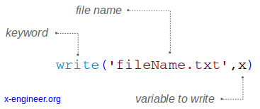 Scilab syntax write() data to external file