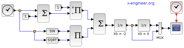 Second order ordinary differential equation (ODE) model in Xcos