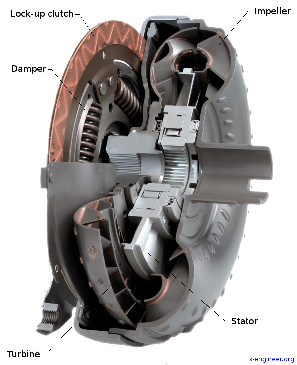 How Does A Torque Converter Work >> How A Torque Converter Works X Engineer Org