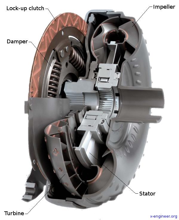 Torque converter - main components