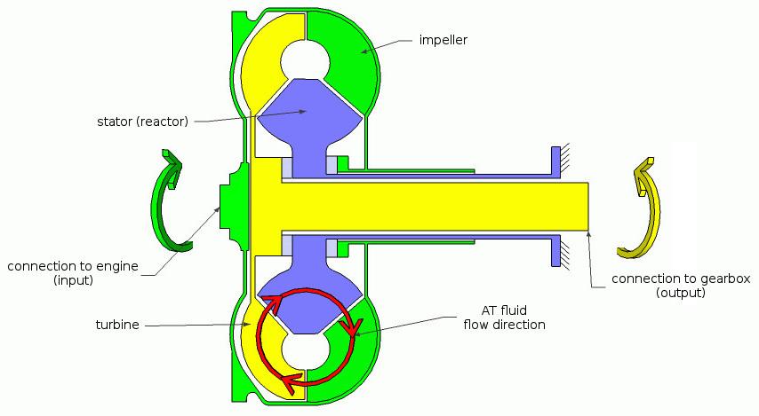 Torque converter - schematic