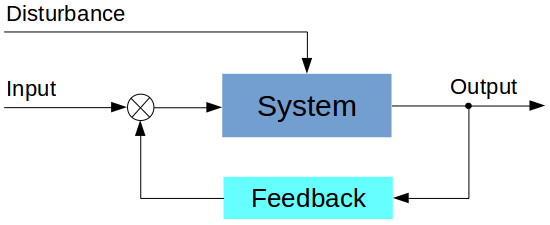 Closed loop (with feedback) control system