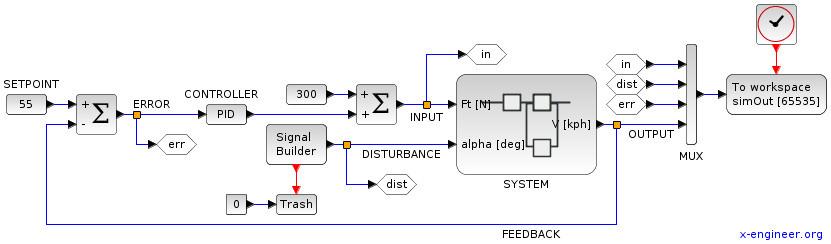 Closed loop feedback control system - Xcos block diagram