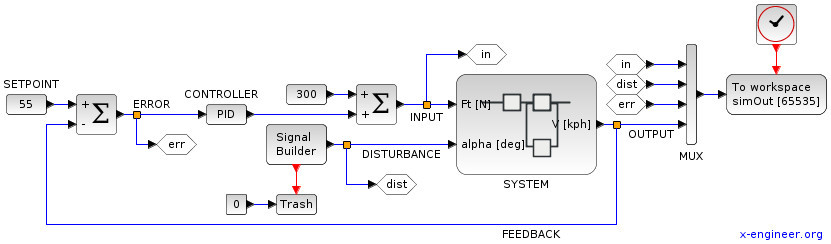 Closed loop feedback control system - Xcos block diagram