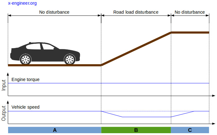 Example of open loop control system (vehicle driving)