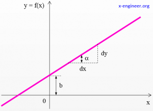 Line with slope and offset