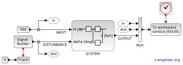 Open loop control system Xcos block diagram