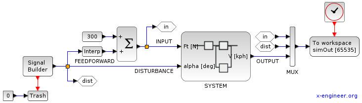 Open loop feedforward control system - Xcos block diagram