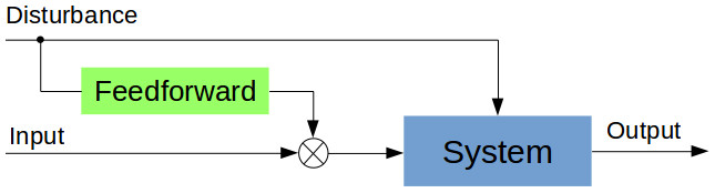 Open loop (with feedforward) control system