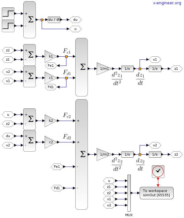 Quarter-car Xcos block diagram model