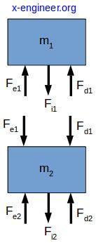 Quarter-car free body diagram (FBD)