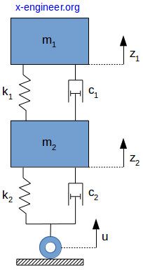 Quarter-car lumped parameters model