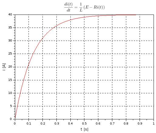 RL series circuit - ODE solve plot