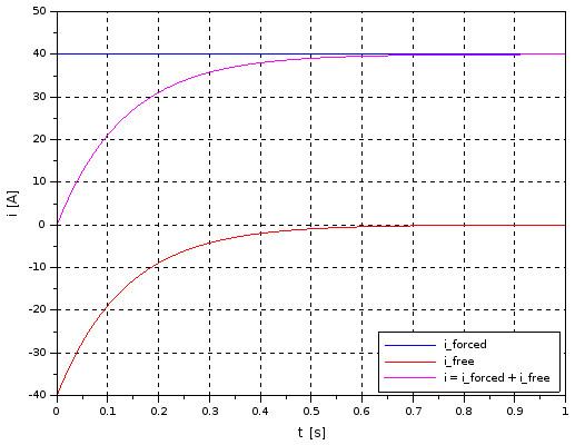RL series circuit - current response