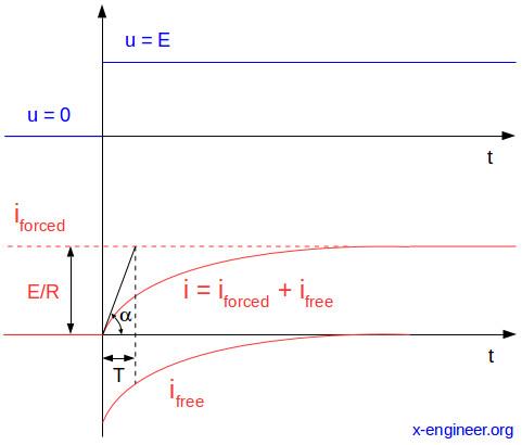 RL circuit – detailed mathematical analysis – x-engineer org