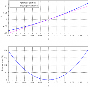 Relative error between nonlinear function and linear approximation