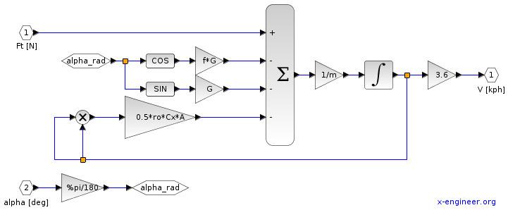 System model - vehicle Xcos block diagram