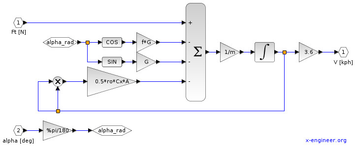 System model - vehicle Xcos block diagram