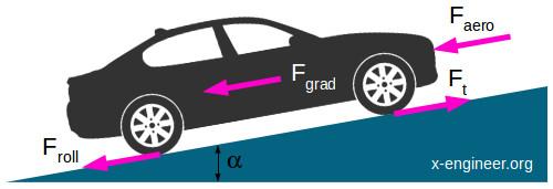 Vehicle system - longitudinal dynamics