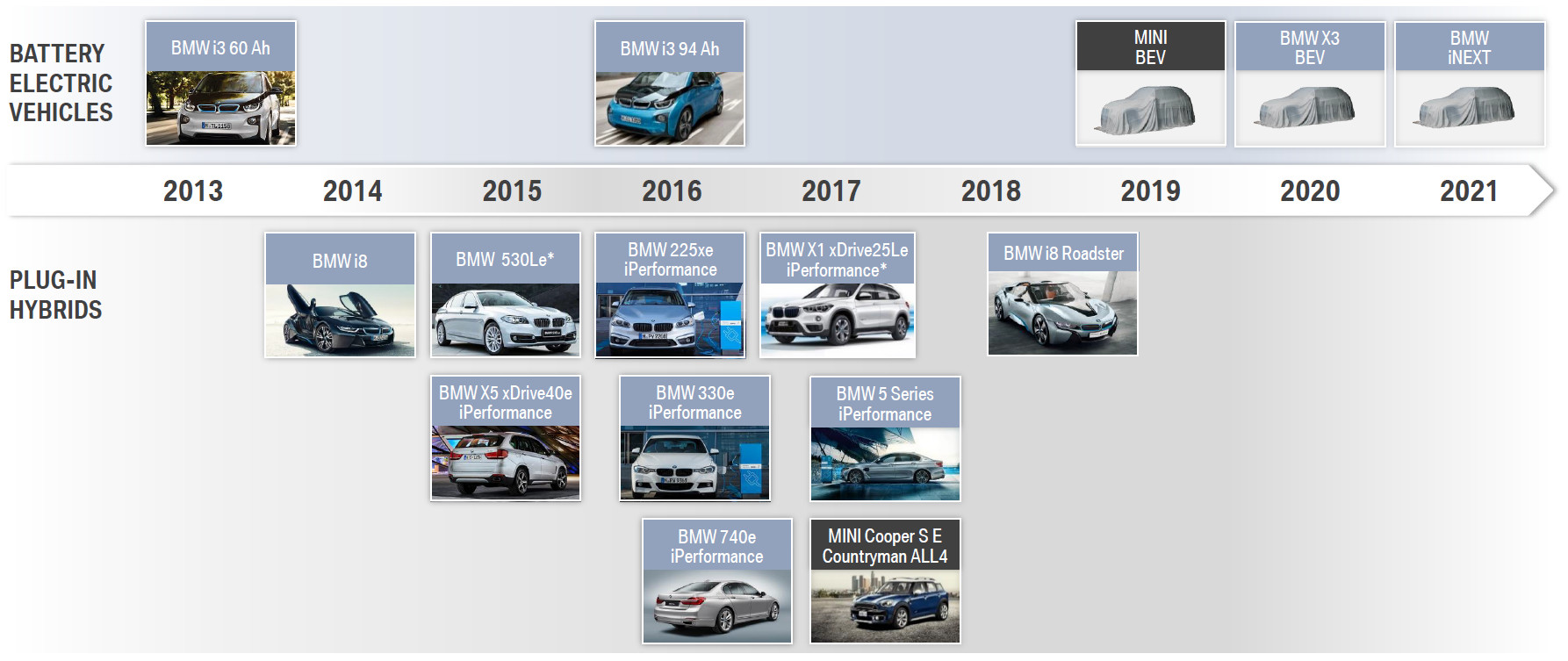 BMW's current and future electrified powertrain vehicle familly