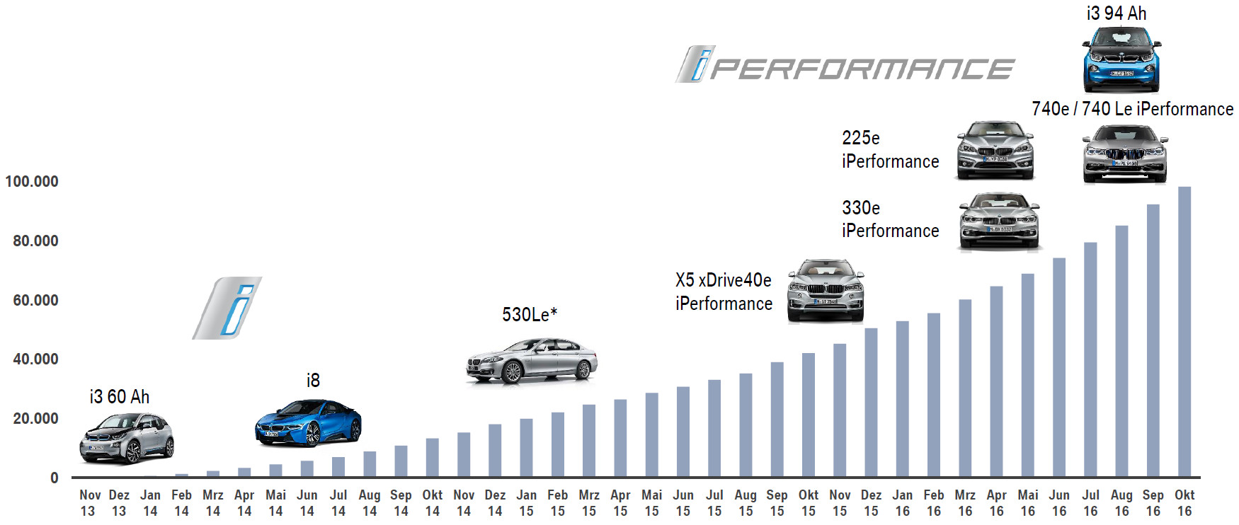 BMW's electrified powertrain vehicle familly and sales figures