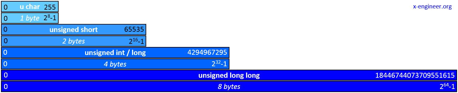 C programming language - unsigned integer data types