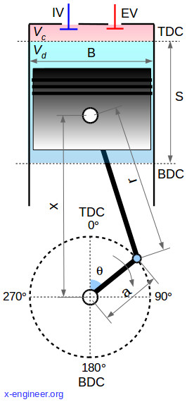 Basic piston and cylinder geometry parameters of internal combustion engines