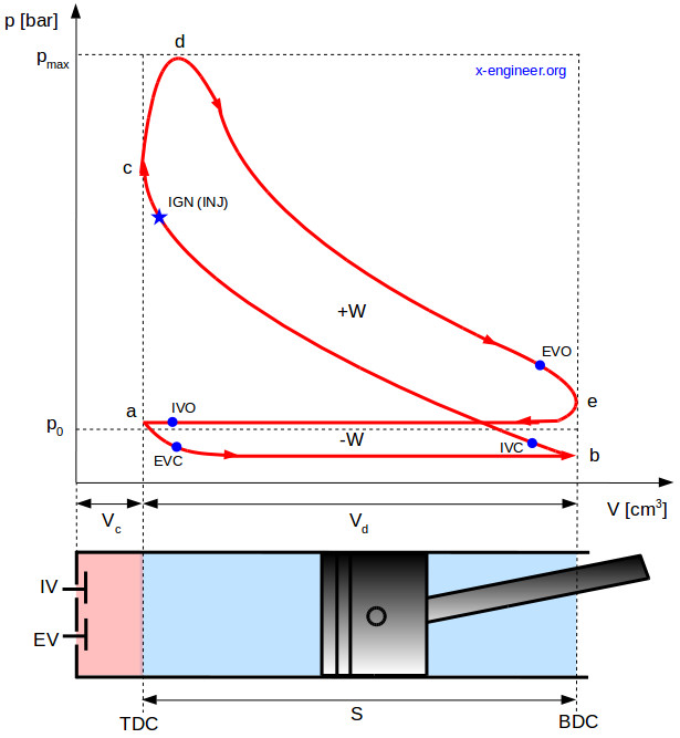 The pressure-volume (pV) diagram and how work is produced in an ICE