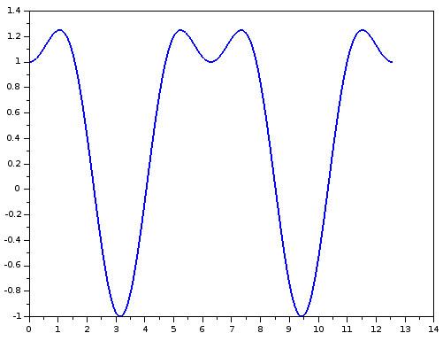Trigonometric function plot in Scilab