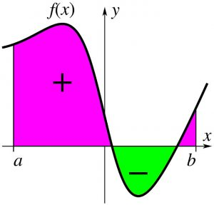 Graphical representation of a definite integral