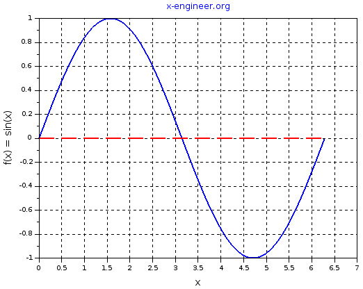 Graphical representation of f(x) = sin(x)