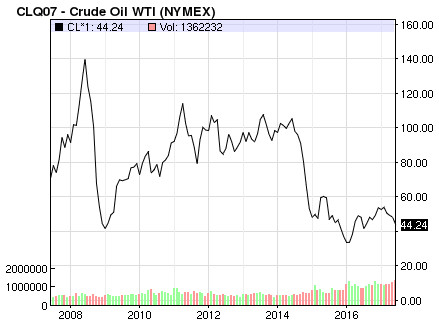 Historical oil price (WTI crude) at New York Stock Exchange