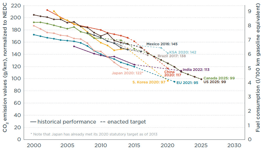 Historical fleet CO2 emissions performance and current standards (in g/km normalized to NEDC) for passenger cars