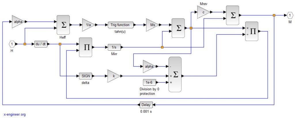Jiles-Atherton Xcos block diagram model