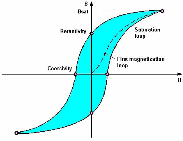 Magnetic hysteresis B(H)