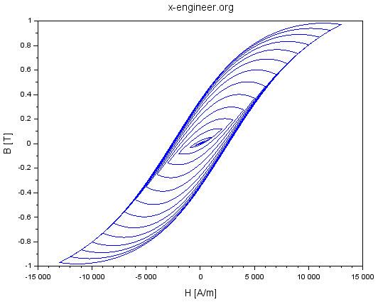 Magnetisation curve B(H) - simulation results 1